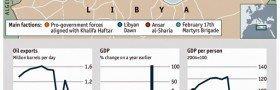 Libya tre år etter drapet på Gaddafi: økonomi i fritt fall, militser herjer