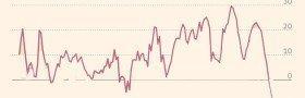 Største fall i britiske reallønner – siden 1862