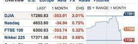 Verdens børser tapte et oljefond på ei uke
