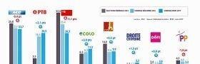 Belgisk marxistparti større enn sosialdemokratene i Vallonia!