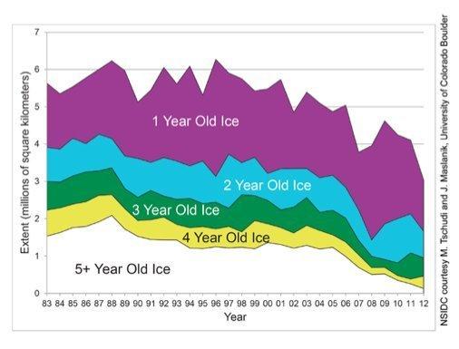 Det blir stadig mindre gammel is i Arktis og svært mye mindre is totalt.