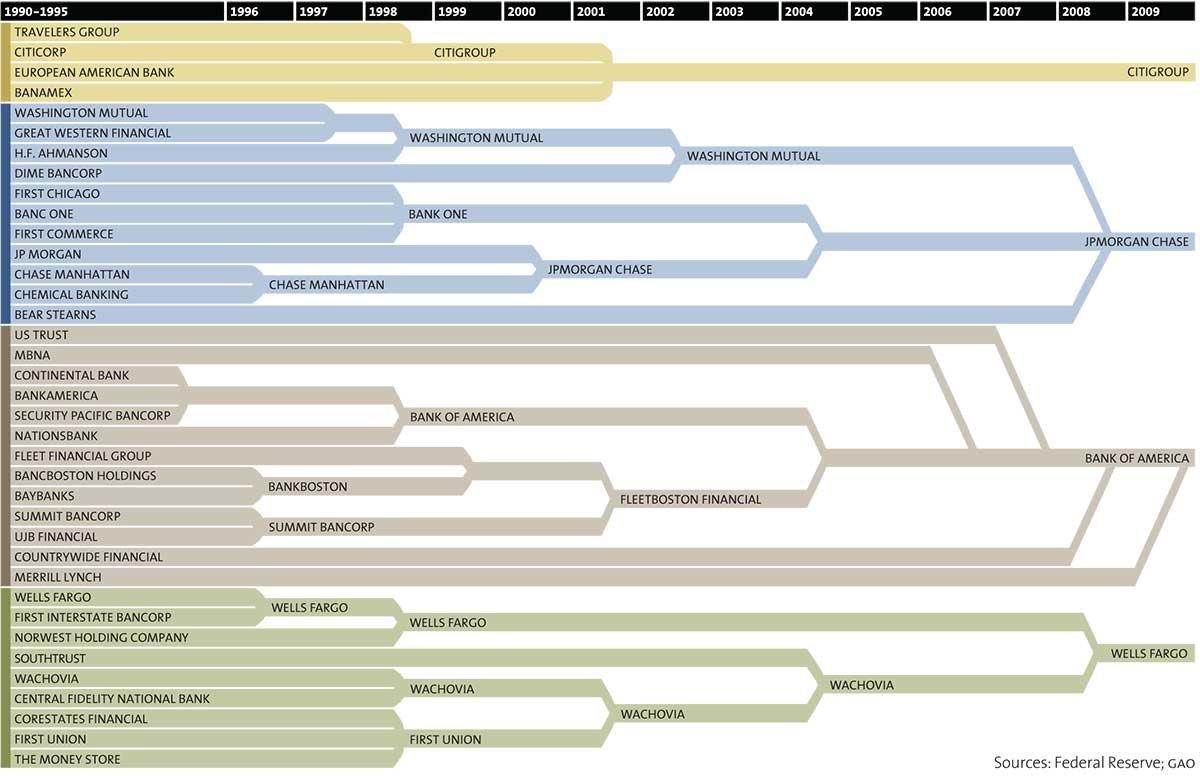 big-bank-mergers