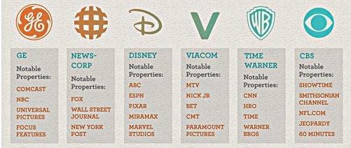 De seks medegganene USA. Kilde: http://corporatemediaexposed.com/who-owns-the-media/