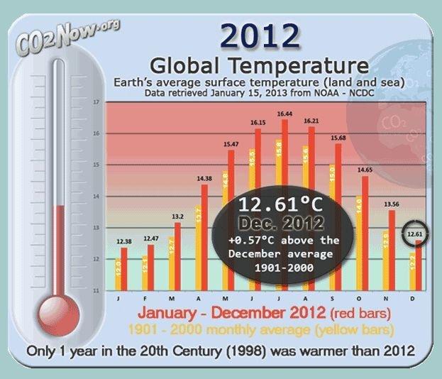 2012 temperatur
