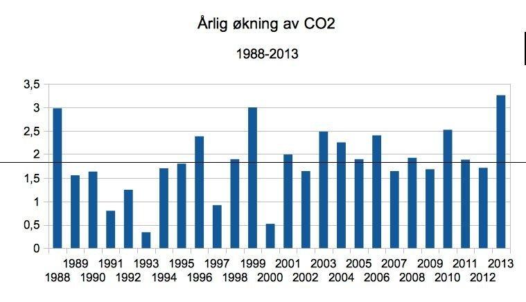 årlig økning av CO2