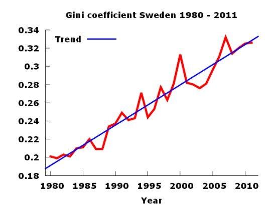 Økende ulikhet i Sverige her vist som en økning i Gini-koeffisienten