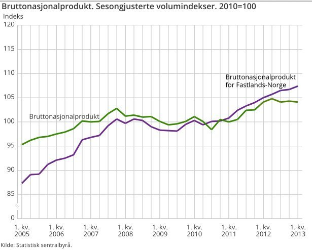 BNP Norge