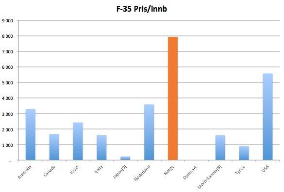 f35 innb