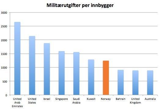 Militærutgifter per innbygger