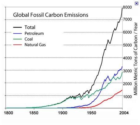 fossiløkonomi