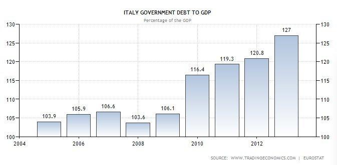 Italy debt