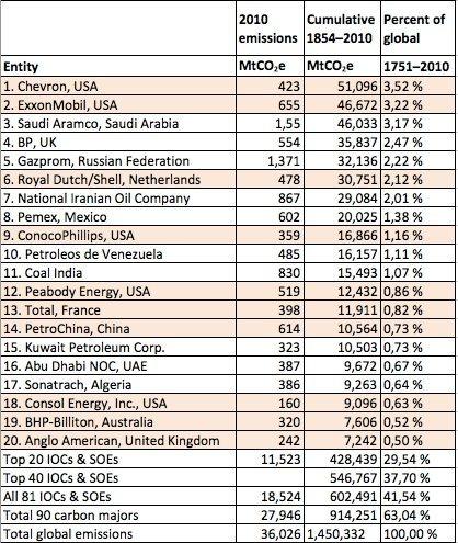 Oljefondet har eierinteresser i de selskapene som er markert med farge. (Kilde: Norges Bank)