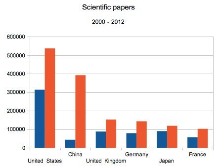 scientific papers