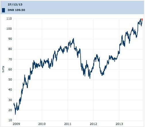 Kilde: Oslo børs