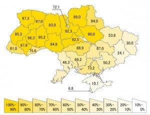 Ukraina språk
