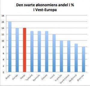 svart økonomi i Europa