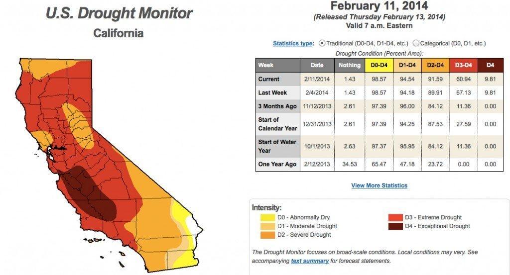 Kartet viser områder som er rammet av tørke i California. Rødt og brunt viser ekstrem tørke. Kilde: http://droughtmonitor.unl.edu
