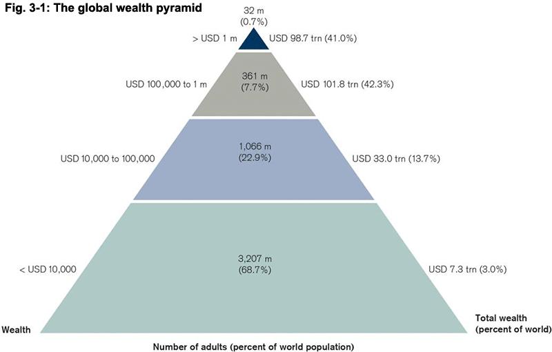 Denne plansjen viser at de 0,7% rikeste i verden eier 41% av rikdommen, mens de 68% fattigste bare eier 3%. De rikeste uttrykker sine klasseinteresser blant annet gjennom World Economic Forum