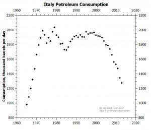 Grafen er utarbeidet av Ugo Bardi på grunnlag av BPs statistikk.