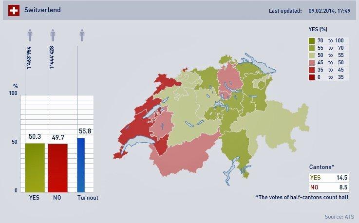 Resultatet av folkeavstemninga i Sveits. De grønne fargene viser de kantonene som sa ja til begrensning av arbeidsinnvandring.