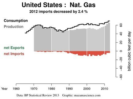 USA nat gas import