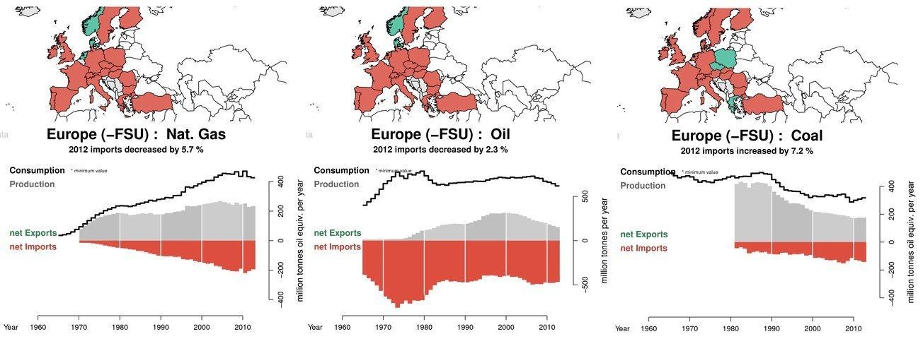energi EU olje kull gass