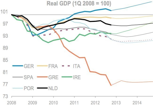 eu gdp 2008 2013