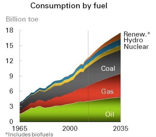 bp energi 2035