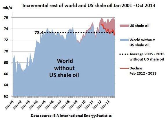verdens oljeproduksjon 2001 2013