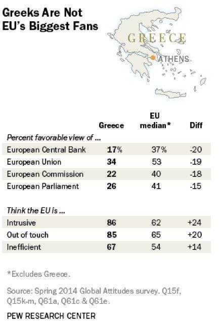 Hellas EU holdninger