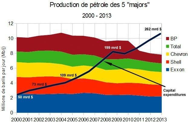 Oljeproduksjon 5 majors