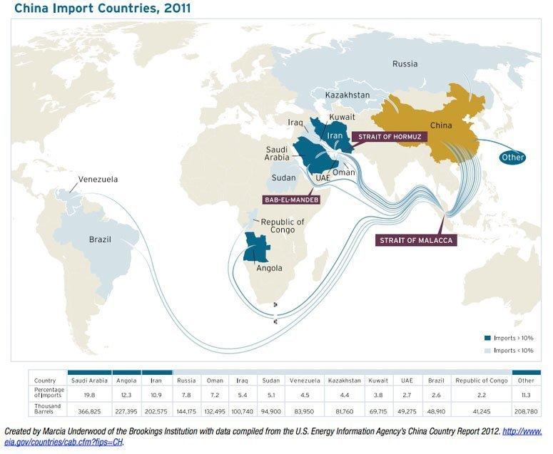 Kinas oljeimport