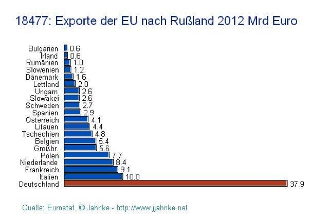 eksport etter land