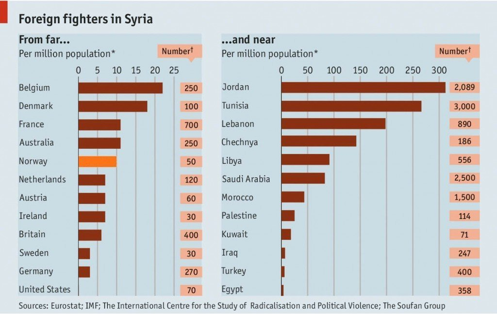 foreign fighters syria