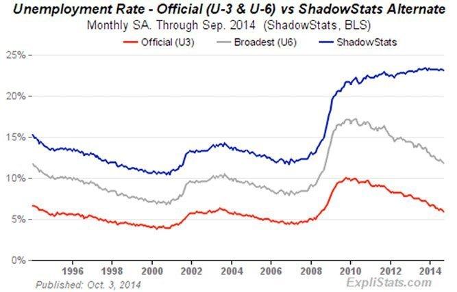 USA arbeidsløshet 3