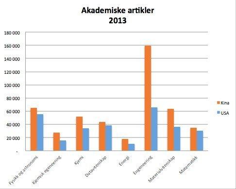 akademiske artikler figur