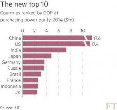 de nye topp ti økonomiene