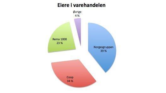 eiere i varehandelen 2014
