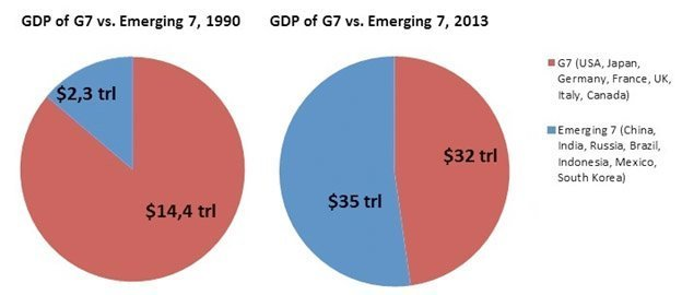gdp g7 vs emerging 7