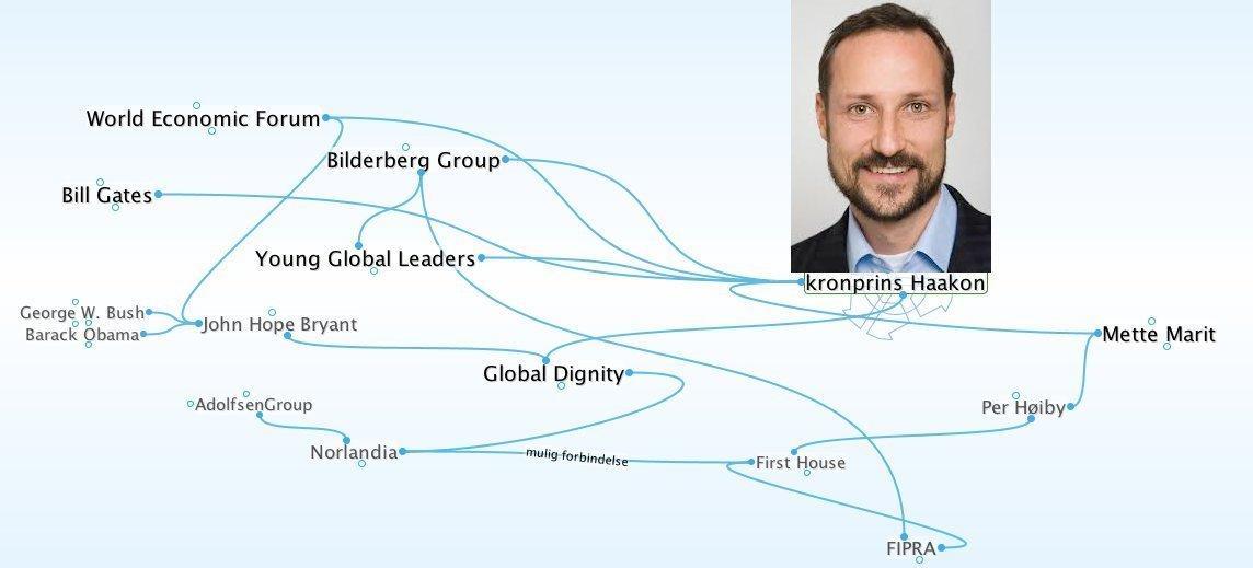 Dette kartet over nettverket til kronprinsen trenger tydeligvis en oppdatering og bør inkludere Jeffrey Epstein.