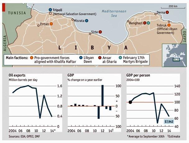 libya economist