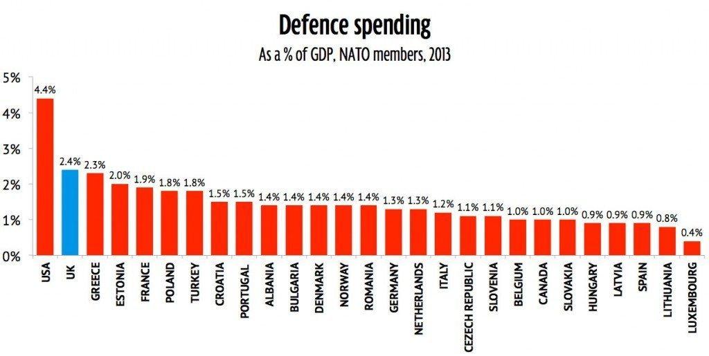 military spending NATO