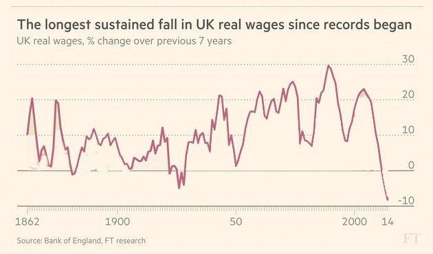 reallønnsnedgang storbritannia