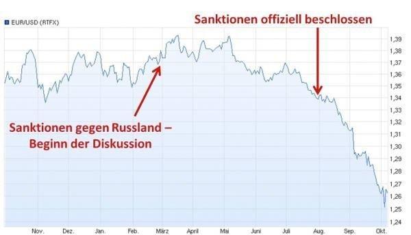 tyske sanksjoner mot russland