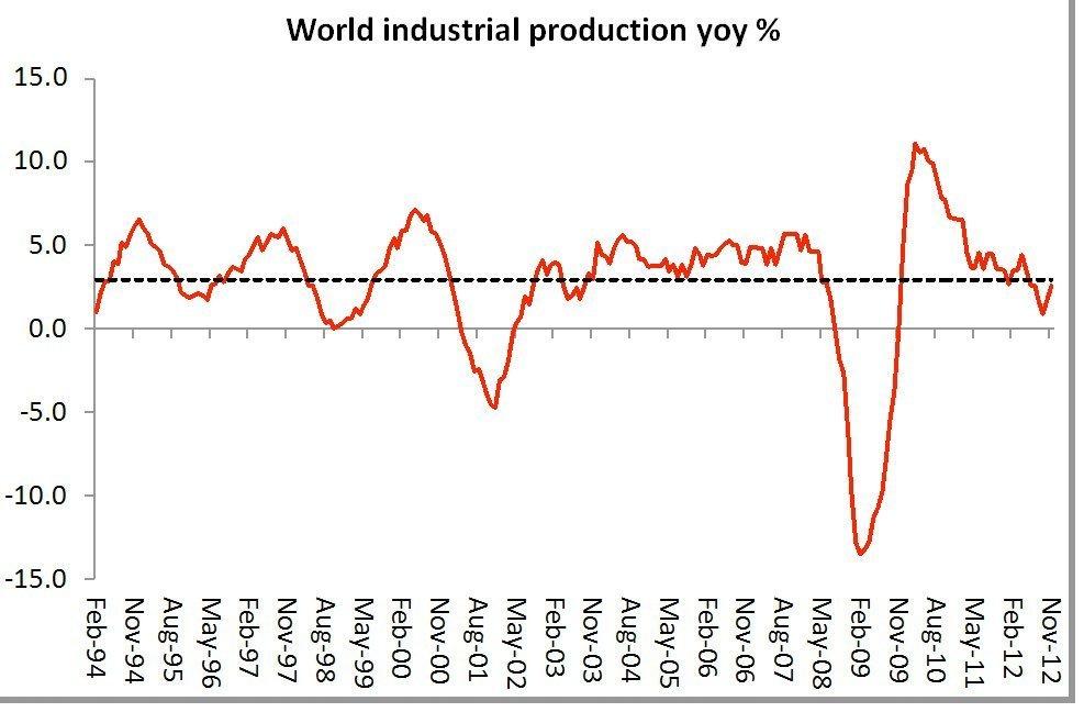 verdens industriproduksjon