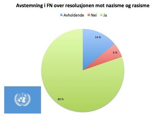 fn-avstemning