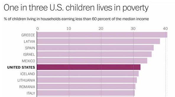 hvert tredje barn i fattigdom
