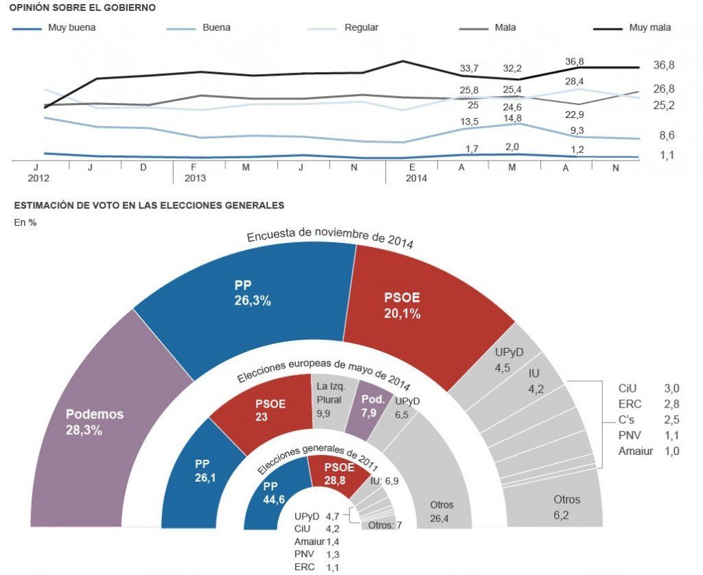 spania meningsmåling2