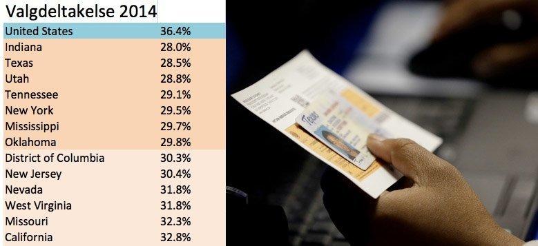 valgdeltakelse USA 2014