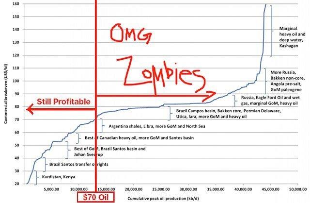 zombie prosjekter
